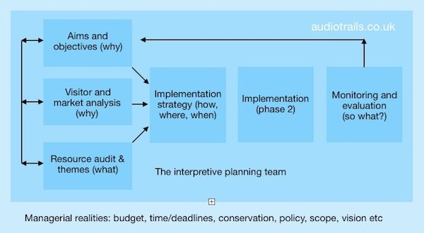 interpretive_master_plan