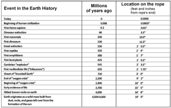 This table shows the distance in feet and inches for major geologic events.